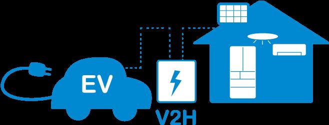 V2Hについて